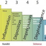 Principes d'homotoxicologie