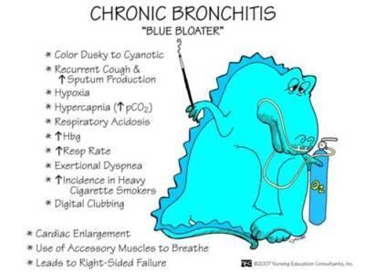 BronchiteChronique