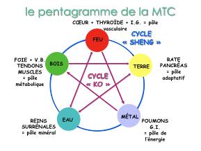 PentagrammeHoméo