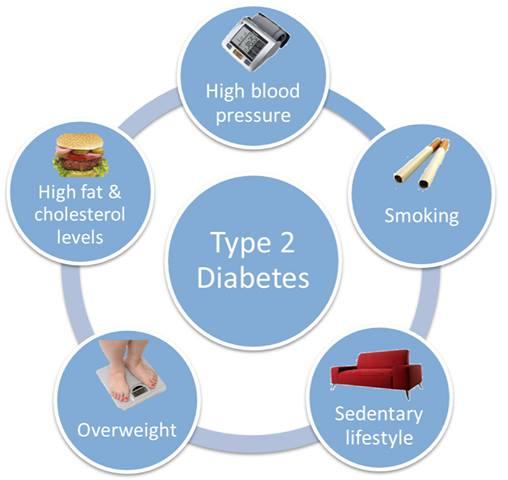 DiabeteGras