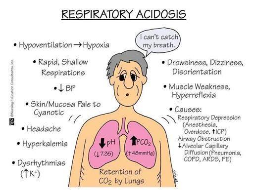 AcidoseResp
