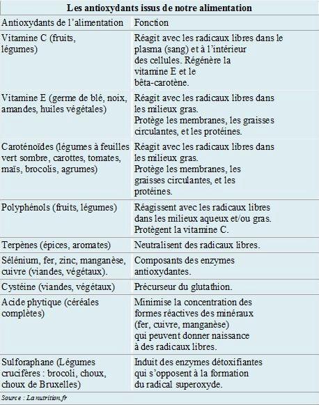 AntiOXYaliments