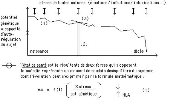 Diathèse1