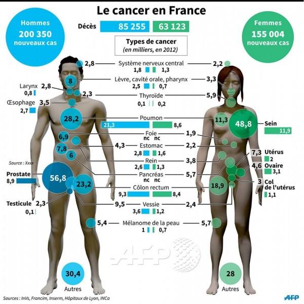 CancerF