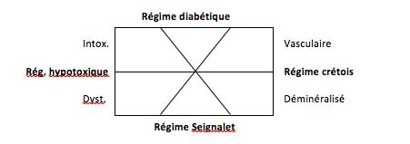 Régimes