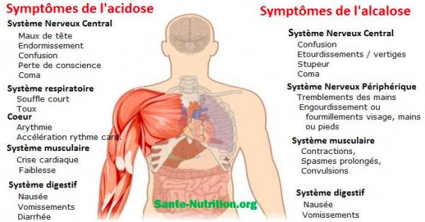Acidose+