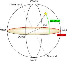 Zenith/Nadir et quatre Orient