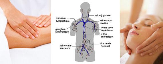 Drainage lymphatique manuel | Médecine intégrée