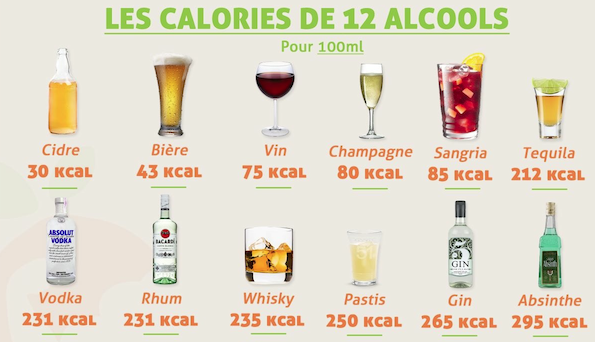 CaloriesAlcools