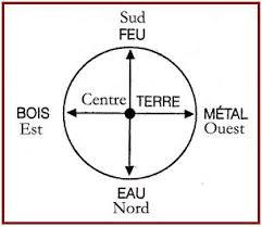 Quatre éléments